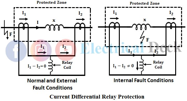 Current Differential Relay