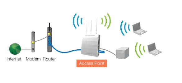 Pengertian dan Fungsi Access Point, Multi-SSID, Repeater, dan Bridge dalam jaringan
