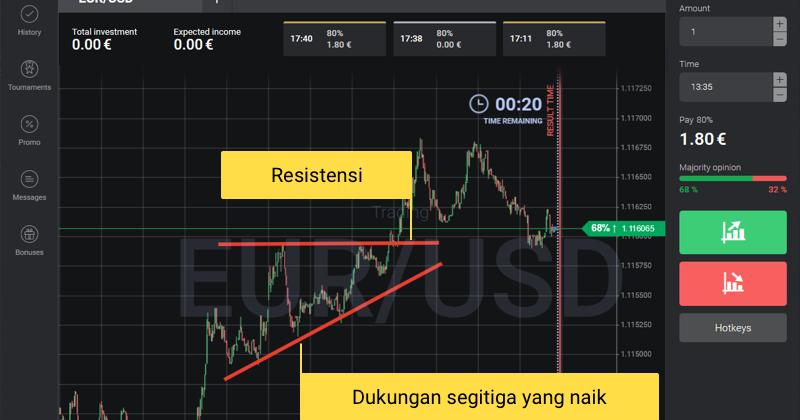 Strategi Trading Segitiga - Binomo Indonesia ~ BINOMO ...