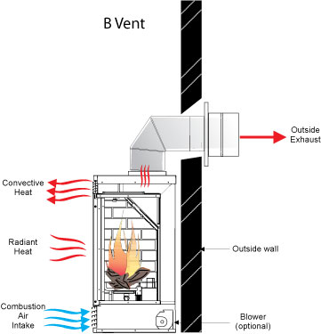 direct vent wiring diagram jenny martin design: fireplaces hot water heater power vent wiring diagram