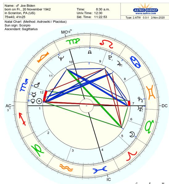 Joe Biden's natal chart