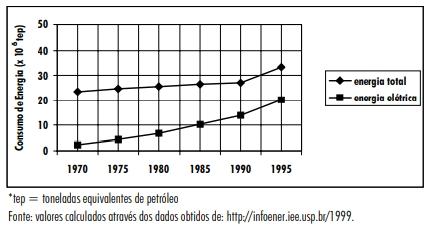 O gráfico mostra a evolução do consumo de energia elétrica residencial, comparada com o consumo total de energia residencial, de 1970 a 1995