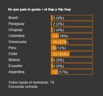 hip hop sudamericano