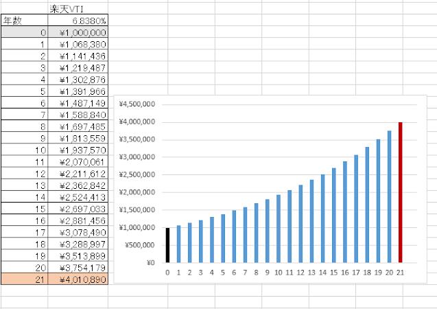 21年で4,010,890円