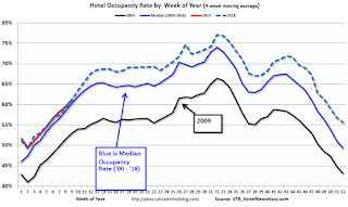 Hotels: Occupancy Rate Decreased Year-over-year