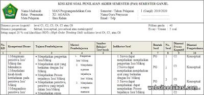 Kisi-kisi PAS Ilmu Kalam Kelas 11 Tahun 2019/2020