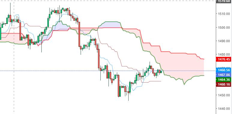 Ichimoku Cloud Hourly Chart