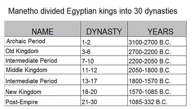 Egyptian Dynasties