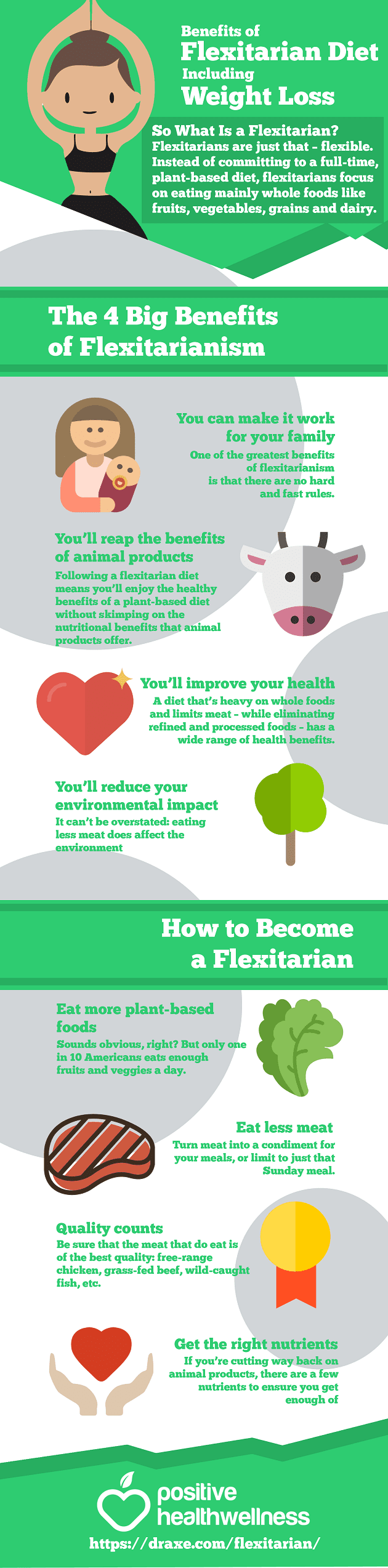 Benefits of the Flexitarian Diet, Including Weight Loss #infographic #Diet #Flexitarian Diet #Infographics #Weight Loss