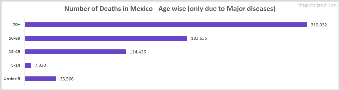 Number of Deaths in Mexico - Age wise (only due to Major diseases)