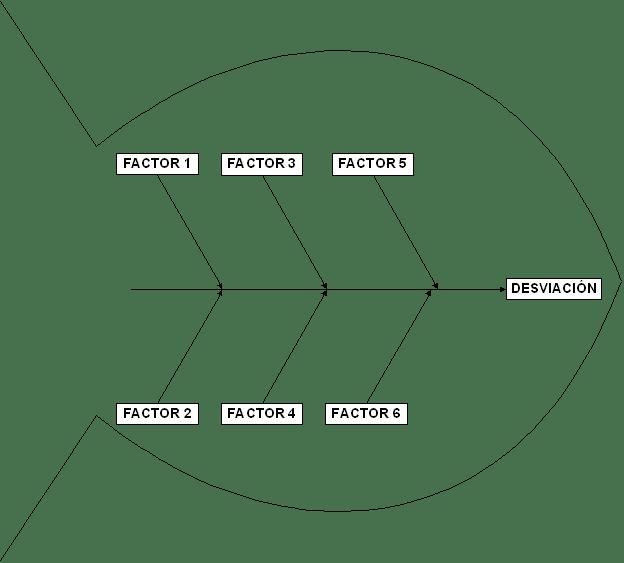 diagrama causa efecto ingindustrial f cil Diagrama Causa Y Efecto Para Ninos diagrama causa efecto