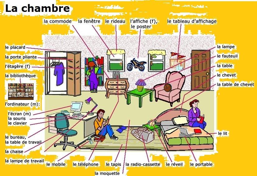 Groupe De Francais Activites Et Travaux La Maison Les Meubles