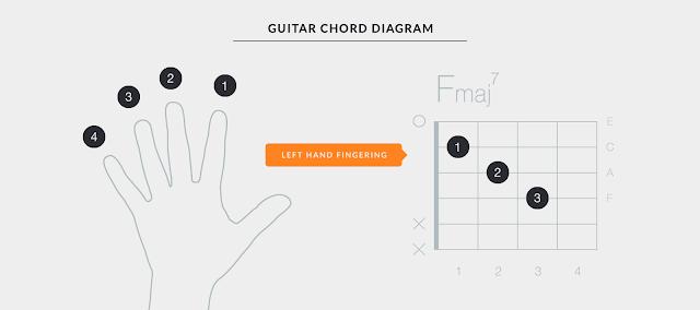 Vị trí các ngón tay được quy định chính xác để đánh nốt và hợp âm