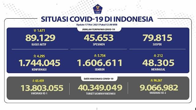 (17 Mei 2021) Jumlah Kasus Covid-19 di Indonesia Pukul 14.00 WIB⁰