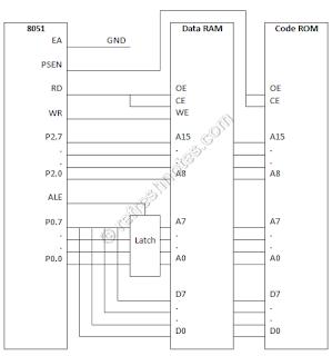 8051 External Data Memory Interfacing - ROM and RAM