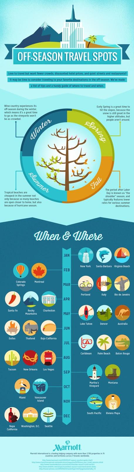 off season travel infographic