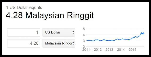 Paling Popular Di Malaysia Tahun 2015