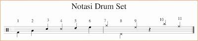 gambar notasi drum di paranada