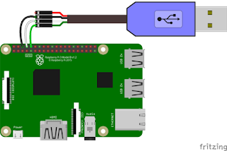 Provisioning a headless Raspberry Pi | Noise