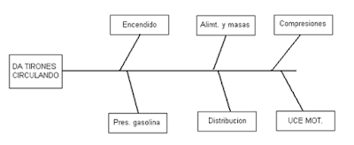 Objetivo: optimizar el tiempo en Blogmecanicos