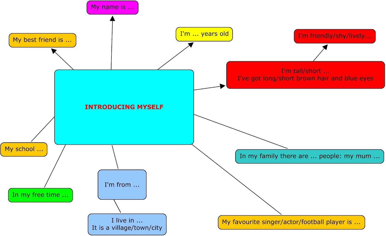 Funwithenglishandmore Introduce Yourself