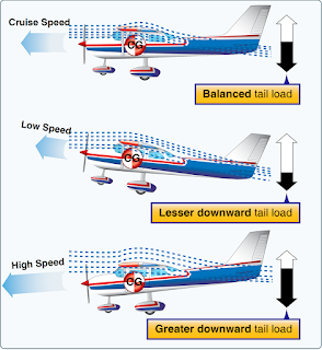 fixed-position horizontal stabilizers