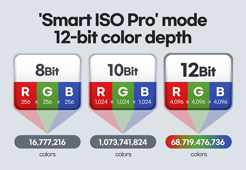 The massive difference between 8-Bit, 10-bit and 12-bit color depth