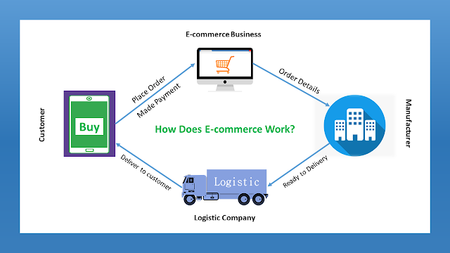 What Is E-commerce and How Does It Work?