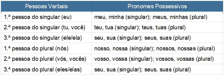 pronomes possessivos