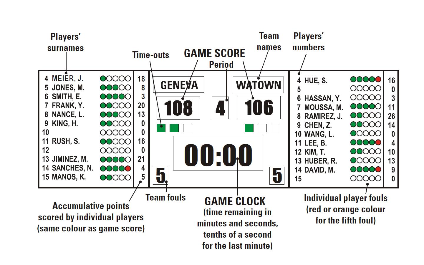 hight resolution of diagram 8 scoreboard for level 1 example of the layout