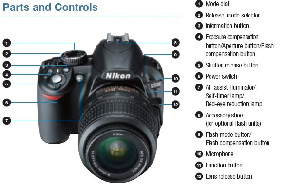 manual da camera nikon d3100 browse manual guides u2022 rh trufflefries co Nikon Professional Cameras Nikon 18 Megapixel Camera