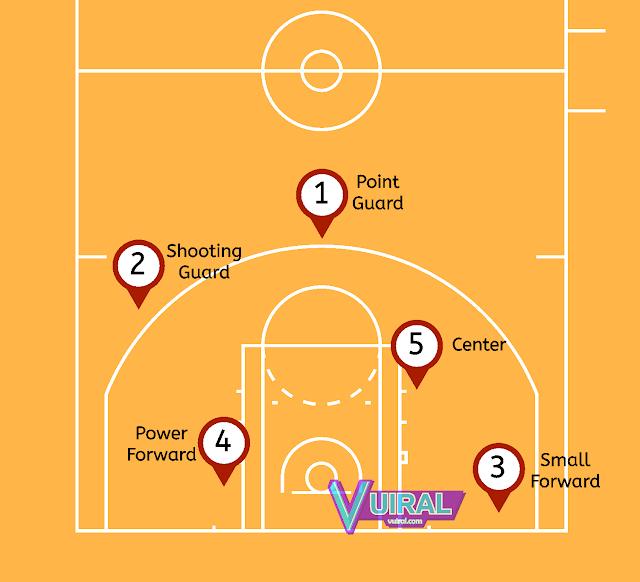 Gambar Posisi Pemain Bola Basket Dan Namanya