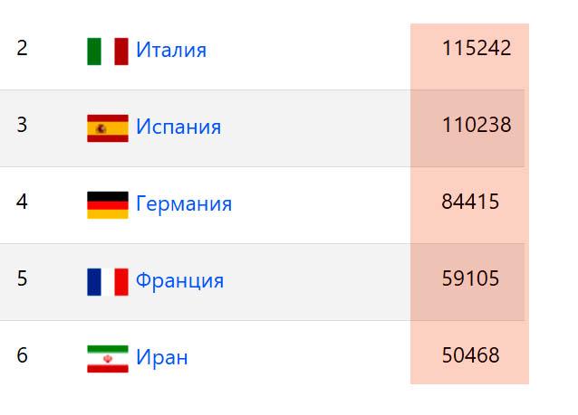 Коронавирус список стран