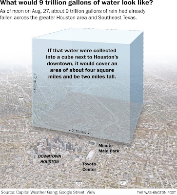 https://www.washingtonpost.com/news/capital-weather-gang/wp/2017/08/27/texas-flood-disaster-harvey-has-unloaded-9-trillion-tons-of-water/?tid=graphics-story&utm_term=.c92fead7bb78