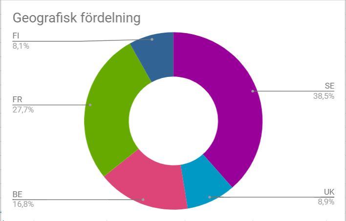 Detta är nog enda gången i portföljens historia där Sverige kommer utgöra  så liten andel av portföljen. Det kommer bli mer fokus på Sverige framöver  då ... e7d85ab6534d1