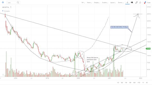 Weekly chart analysis ABCAPITAL multibagger return