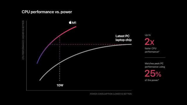 Apple M1 CPU Performance