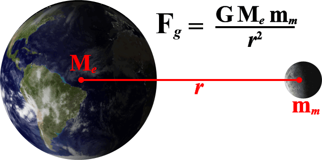 O que é gravitação