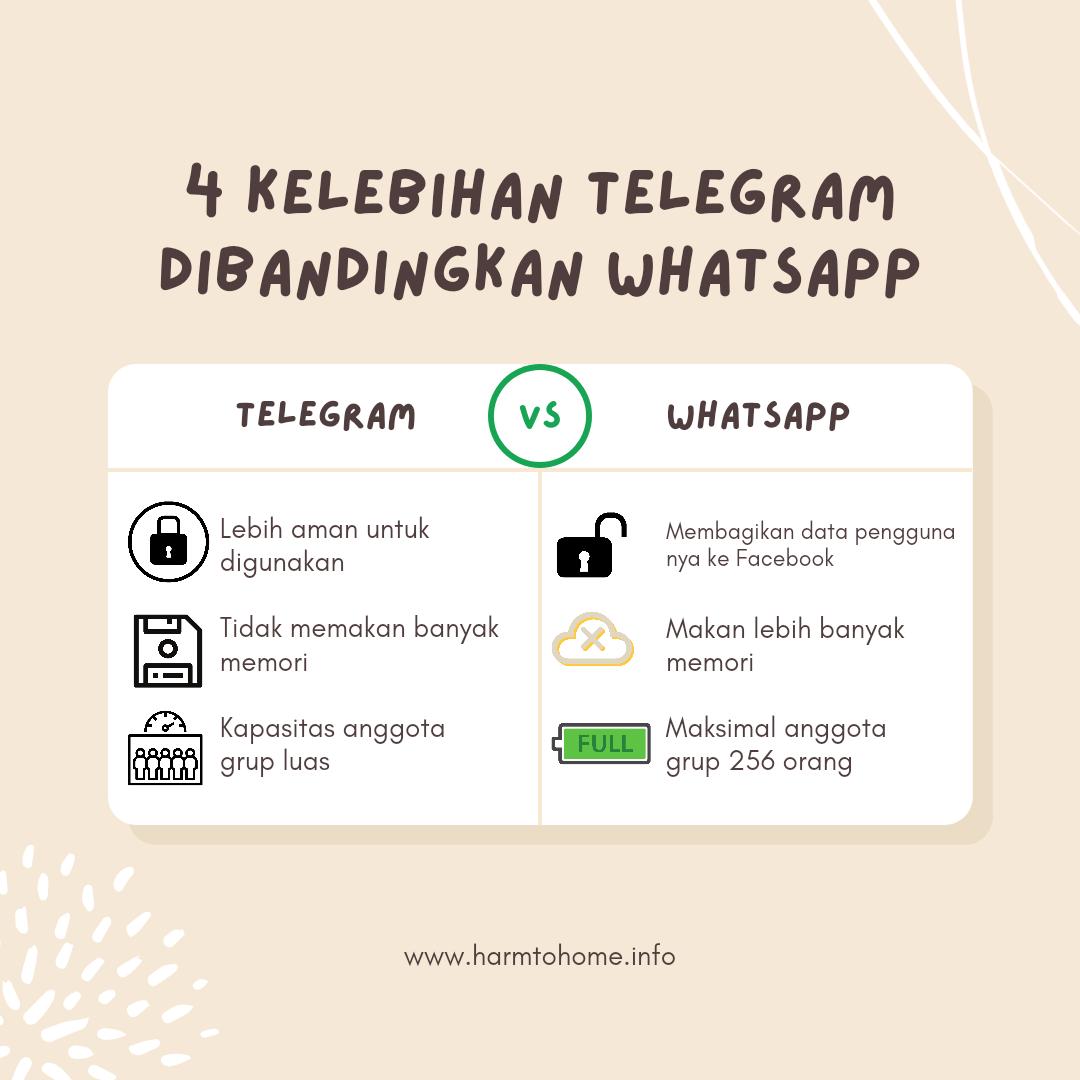 4 Kelebihan Telegram Dibandingkan Whatsapp