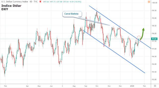 Indice dolar sube