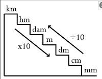 tangga ukuran meter