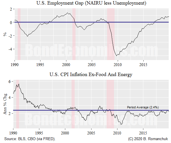 Chart: Employment Gap And Core CPI