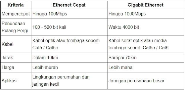 Perbedaan fast dan gigabit ethernet