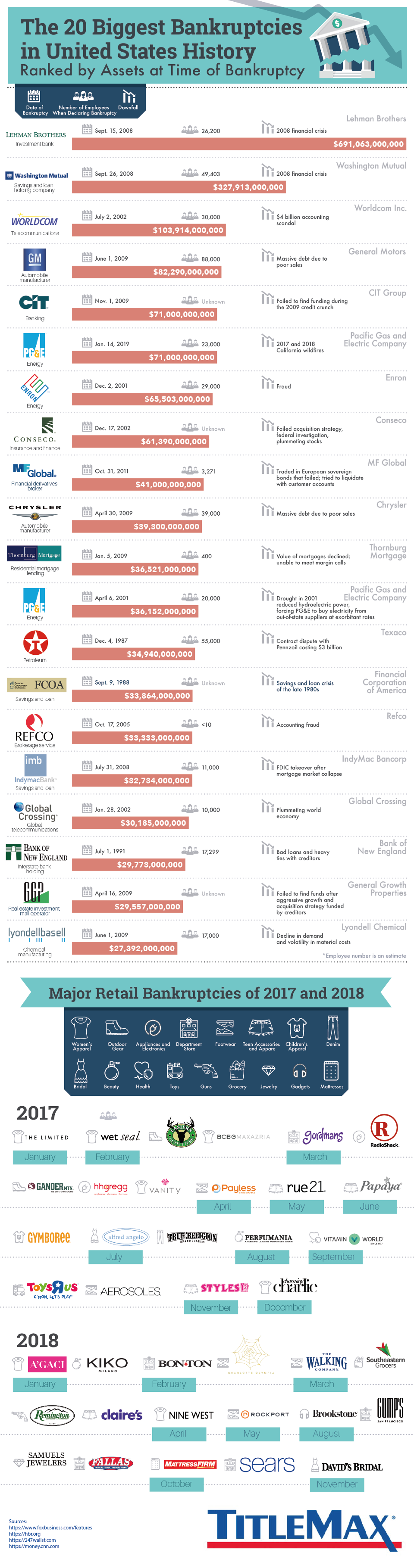 The 20 Biggest Bankruptcies in U.S History #infographic