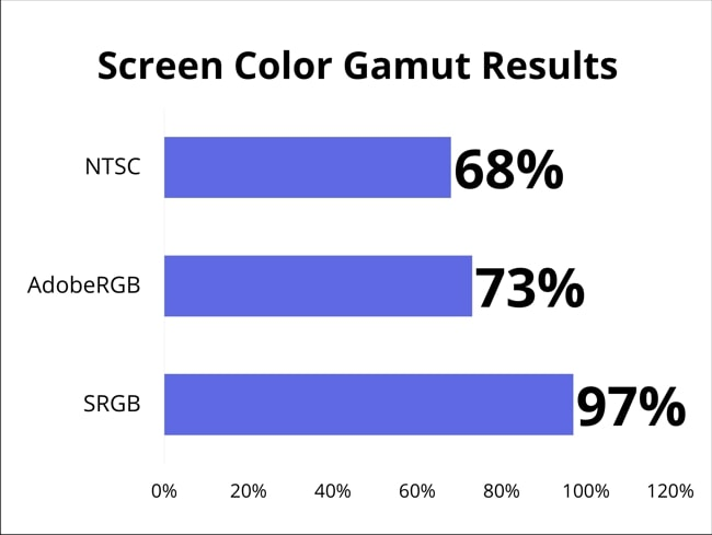 Spyder 5 PRO ended the test with 97% of SRGB, 73% of AdobeRGB, and 68% of NSTC color gamut results for MSI GS65 Stealth' display.