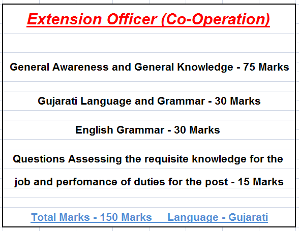 latest syllabus of Extension Officer (Co-Operation) exam.