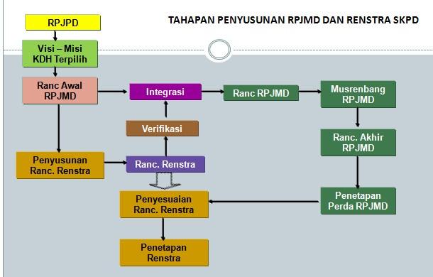 Mekanisme Penyusunana RPJM Daerah