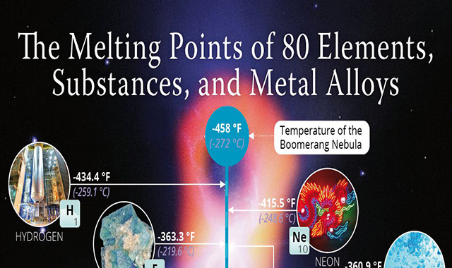 The Melting Points of 80 Elements, Substances, and Metal Alloys