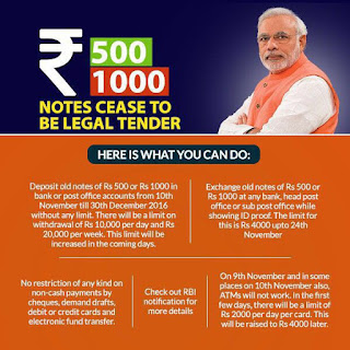 Don't panic: These are the way by which you can resolve the issue of Rs. 500 and 1000 notes