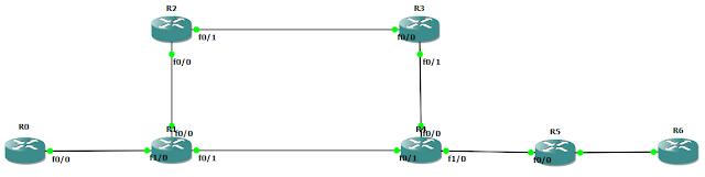 Схема для демонстрации работы таймера holddown протокола RIP